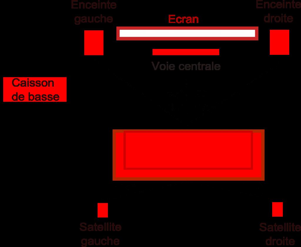 schéma d'installation home cinema 5.1