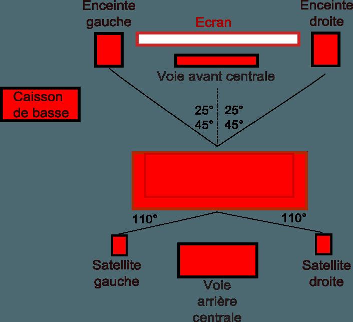schéma d'installation home cinema 6.1