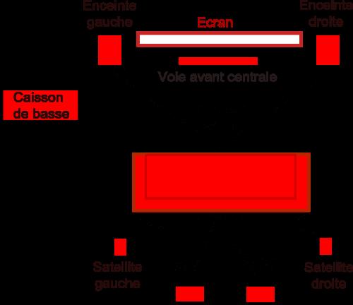 schéma d'installation home cinema 7.1